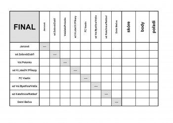 Foto č. 3- Informace k závěrečnému turnaji o přeborníka OFS Vsetín mladších žáků v Kateřinicích